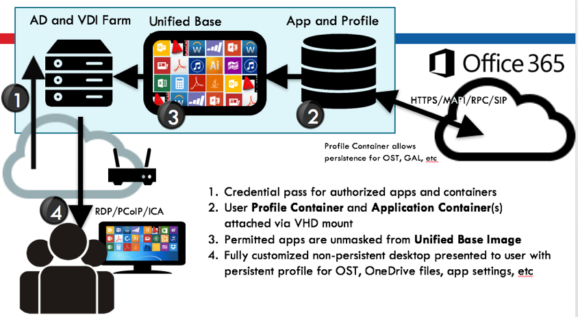Frontline Chatter – FSLogix Project Flux Makes Office 365